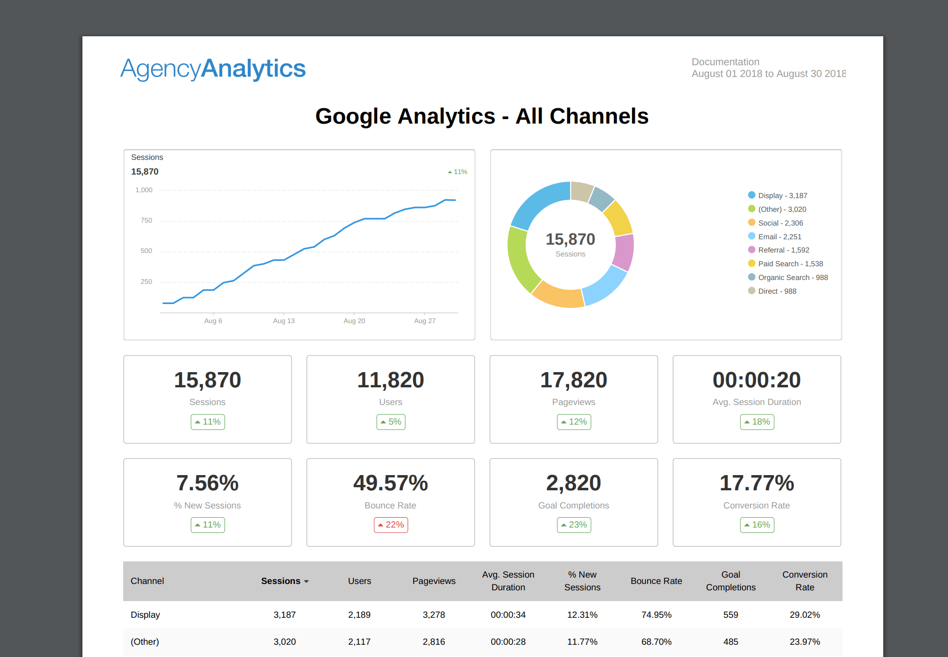 channel-overview